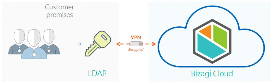 Identity and access management > LDAP authentication