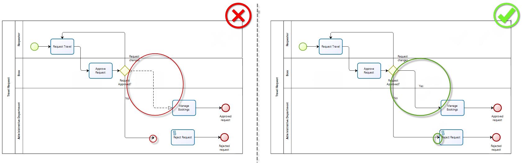 Bizagi Studio Best Practices And Implementation Guidelines Process Flow Diagram Optional Steps Bestpractices12