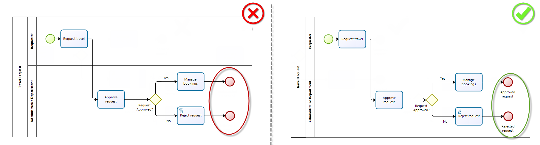 Bizagi Studio Best Practices And Implementation Guidelines Process Flow Diagram Using Bpmn Notation Bestpractices27