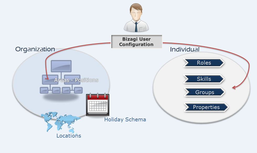 Bizagi studio process wizard performers organization the definition of an organizational structure is vital for task allocation and security management as we discovered in previous sections allocations are ccuart Choice Image