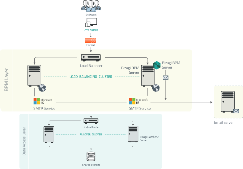 Automation Server > Automation Server configuration and