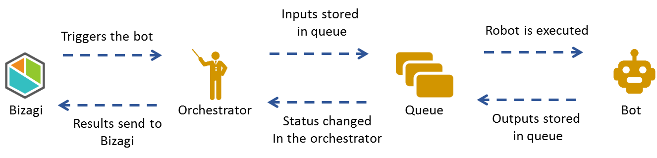 Bizagi Studio > Bots > UiPath bot integration > Using queues