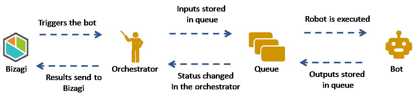Bizagi Studio > Bots > UiPath bot integration > Using queues in UiPath