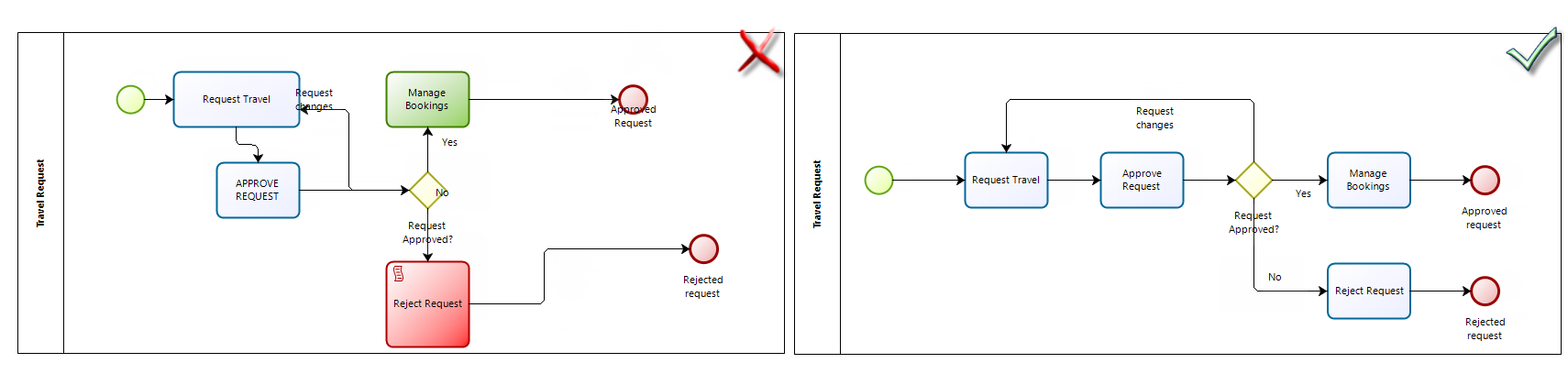 Faq best practices in modeling use the bpmn standard ccuart Images