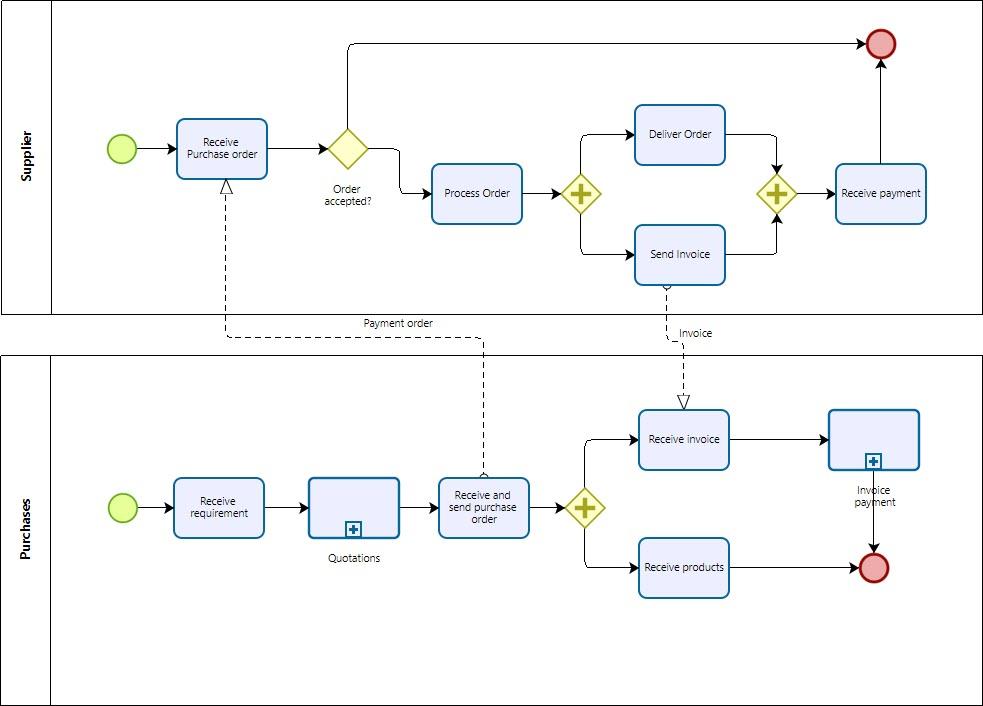 bizagi modeler  u0026gt  modeling a process  u0026gt  advanced topics  u0026gt  interaction between processes  u0026gt  example